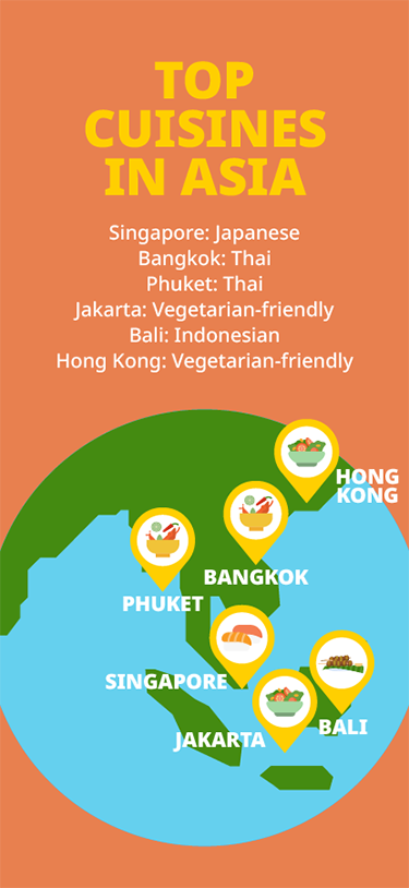 Top Cuisines in Asia
