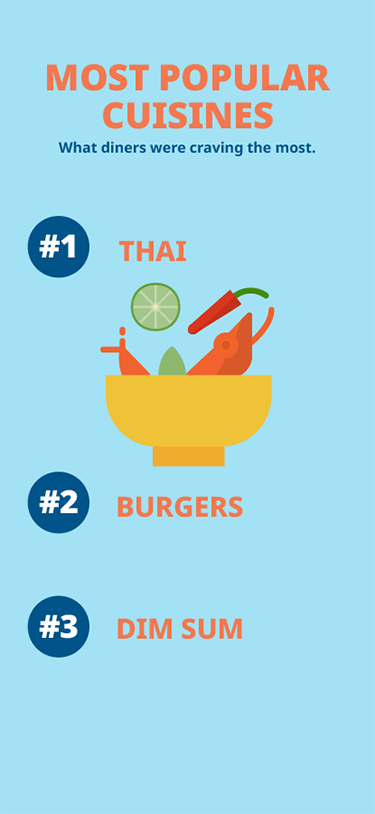 Most Popular Cuisines in Bangkok