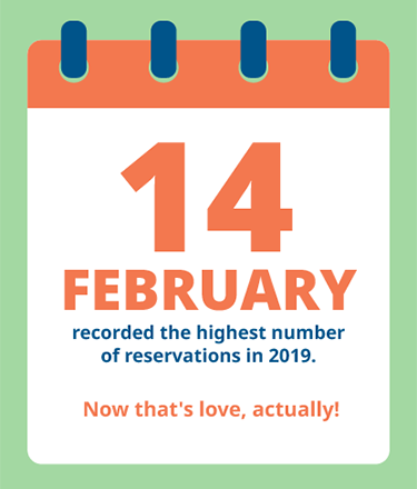 14th February highest number of reservations
