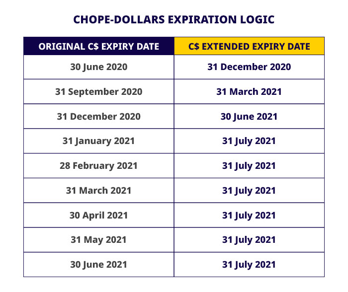 Chope-Dollars Expiry New June 2020